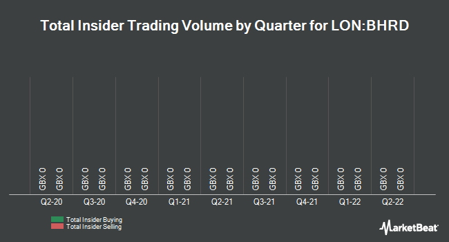 Insider Trades by Quarter for Be Heard Group PLC (LON:BHRD)