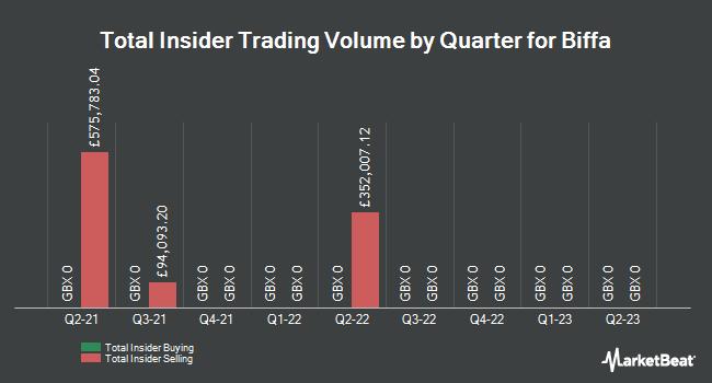 Insider Trades by Quarter for Biffa (LON:BIFF)