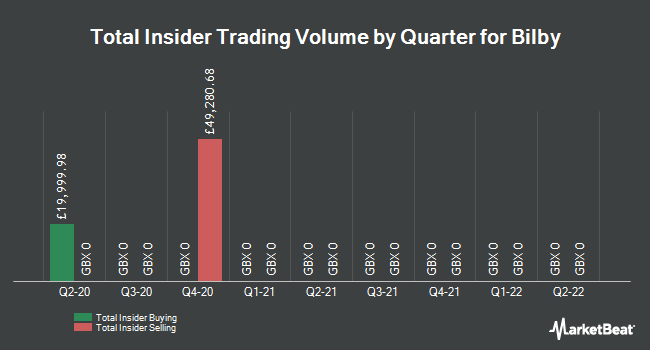 Insider Trades by Quarter for Bilby (LON:BILB)