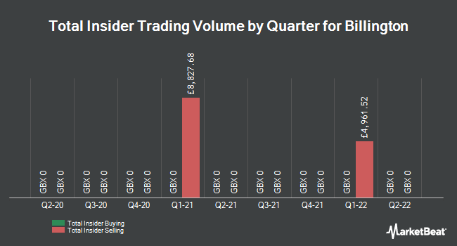 Insider Trades by Quarter for Billington Holdings PLC (LON:BILN)