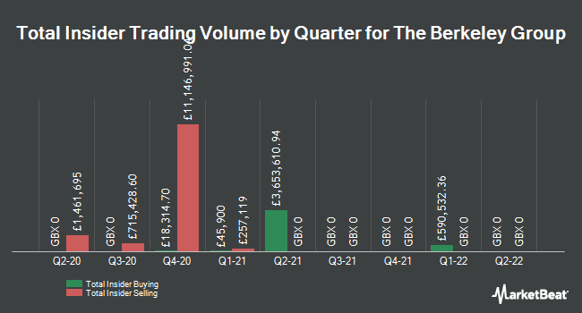 Insider Trades by Quarter for Berkeley Group Holdings PLC (LON:BKG)