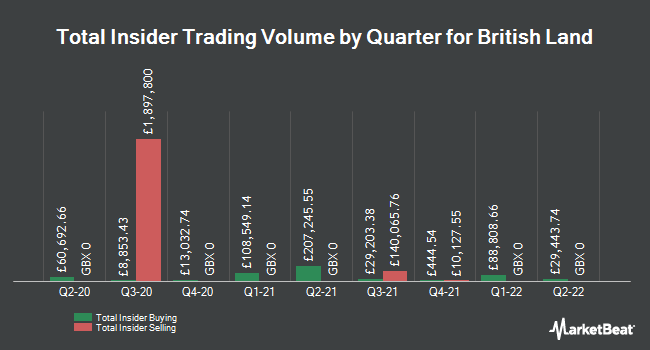 Insider Buying and Selling by Quarter for British Land (LON:BLND)