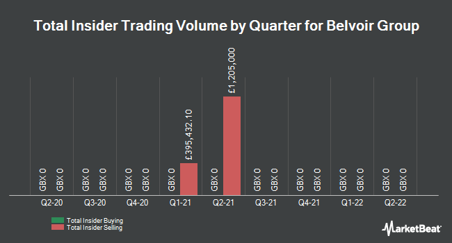 Insider Trades by Quarter for Belvoir Lettings PLC (LON:BLV)