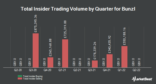Insider Trades by Quarter for Bunzl plc (LON:BNZL)