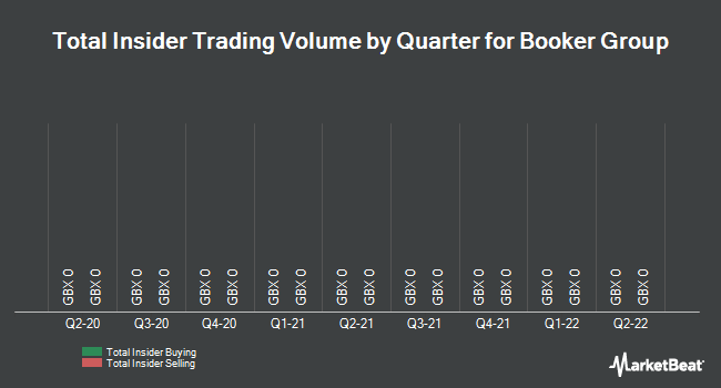 Insider Trades by Quarter for Booker Group Plc (LON:BOK)