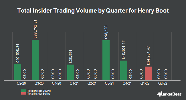 Insider Trades by Quarter for Henry Boot (LON:BOOT)