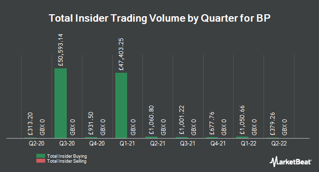Insider Trades by Quarter for BP plc (LON:BP)