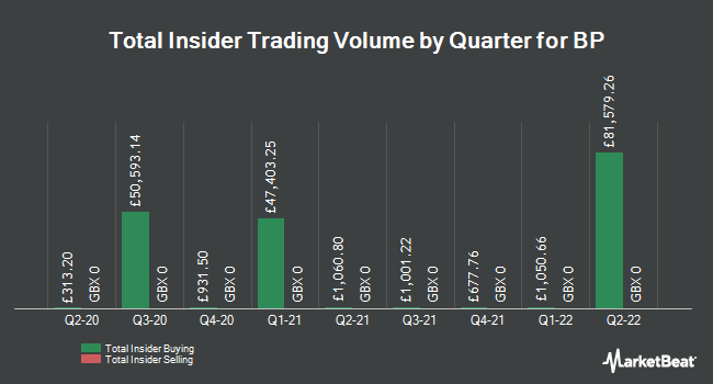 Insider Buying and Selling by Quarter for BP (LON:BP)