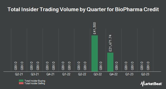 Insider Trades by Quarter for Biopharma Credit (LON:BPCR)