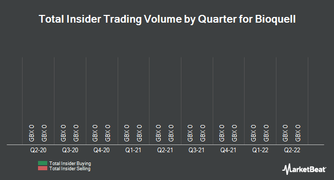 Insider Trades by Quarter for Bioquell plc (LON:BQE)