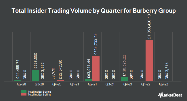 Insider Trades by Quarter for Burberry Group plc (LON:BRBY)