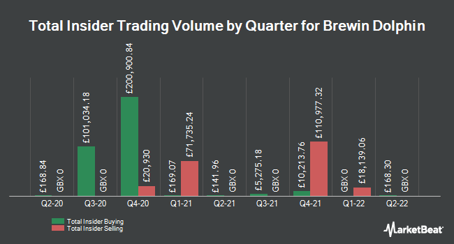 Insider Trades by Quarter for Brewin Dolphin Holdings plc (LON:BRW)