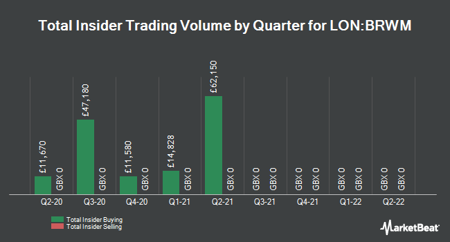Insider Trades by Quarter for BlackRock World Mining Trust (LON:BRWM)