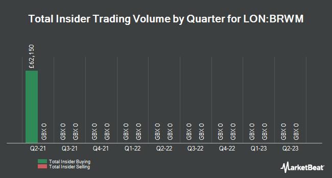 Insider Trades by Quarter for BlackRock World Mining Trust Plc (LON:BRWM)