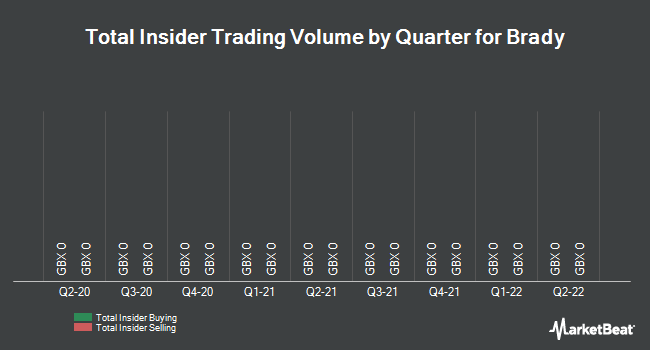 Insider Trades by Quarter for Brady PLC (LON:BRY)