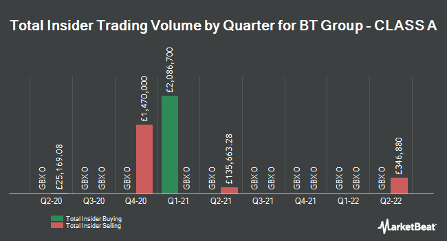 Insider Trades by Quarter for BT Group plc (LON:BT.A)