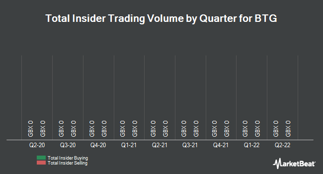 Insider Trades by Quarter for BTG plc (LON:BTG)