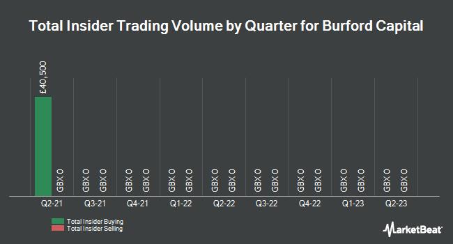 Insider Trades by Quarter for Burford Capital Limited (LON:BUR)