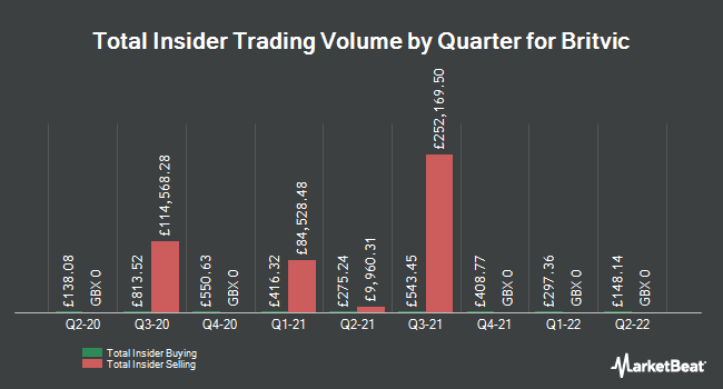 Insider Trades by Quarter for Britvic Plc (LON:BVIC)