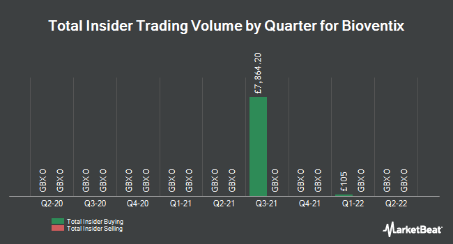 Insider Trades by Quarter for Bioventix PLC (LON:BVXP)