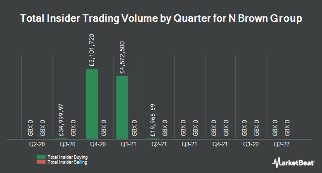 Insider Trades by Quarter for N Brown Group plc (LON:BWNG)