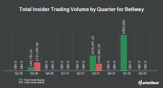 Insider Trades by Quarter for Bellway (LON:BWY)