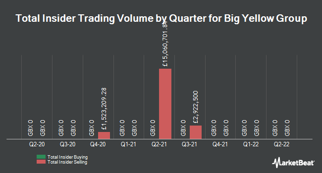Insider Trades by Quarter for Big Yellow Group (LON:BYG)