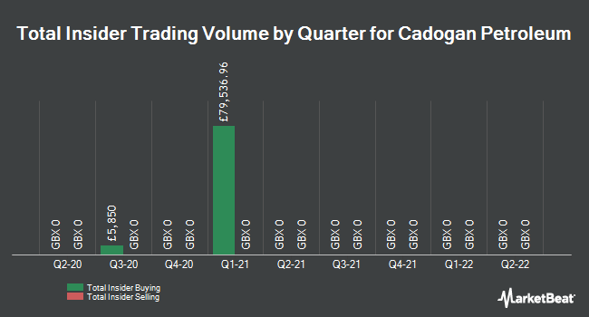 Insider Trades by Quarter for Cadogan Petroleum (LON:CAD)