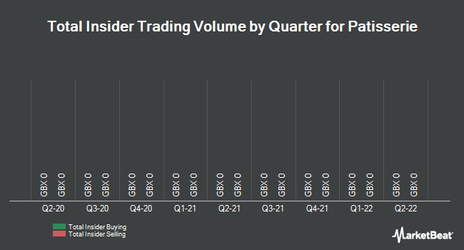 Insider Trades by Quarter for Patisserie Holdings PLC (LON:CAKE)