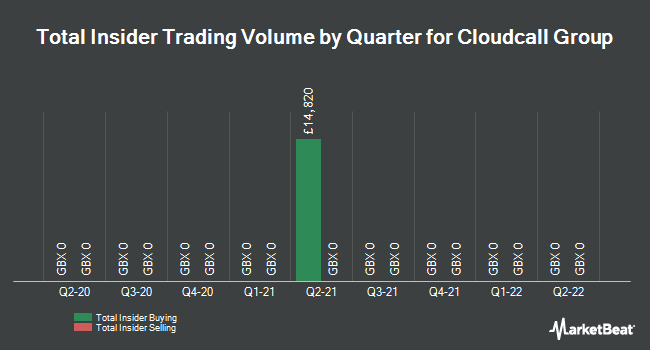 Insider Trades by Quarter for Cloudcall Group PLC (LON:CALL)