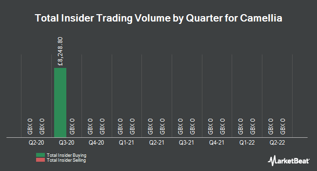 Insider Trades by Quarter for Camellia Plc (LON:CAM)