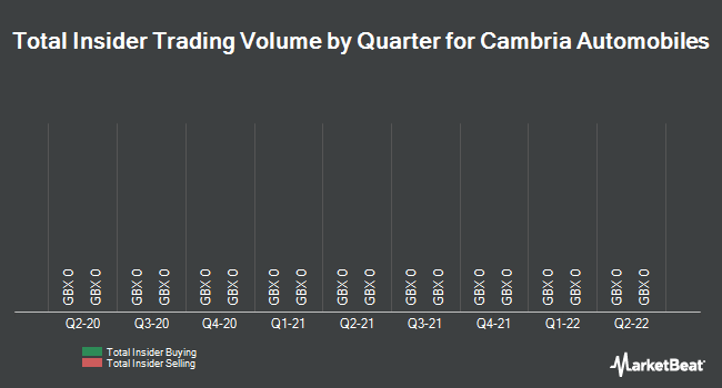 Insider Trades by Quarter for Cambria Automobiles PLC (LON:CAMB)