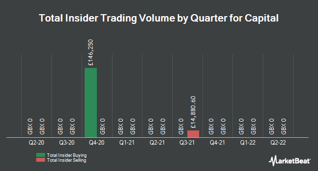 Insider Trades by Quarter for Capital Drilling (LON:CAPD)