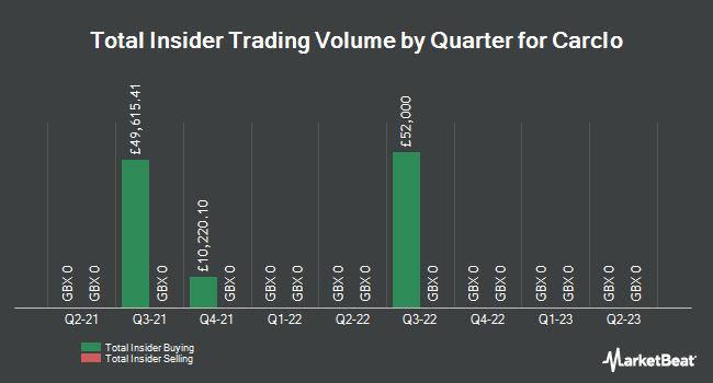 Insider Trades by Quarter for Carclo (LON:CAR)