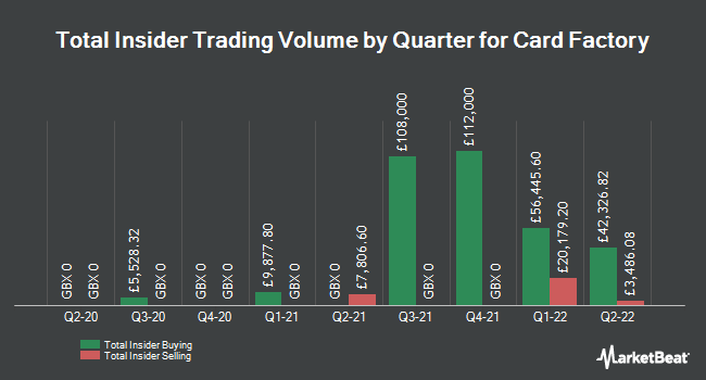 Insider Trades by Quarter for Card Factory PLC (LON:CARD)