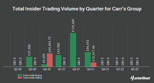Insider Trading History for Carr`s Group (LON:CARR)