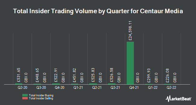 Insider Buying and Selling by Quarter for Centaur Media (LON:CAU)