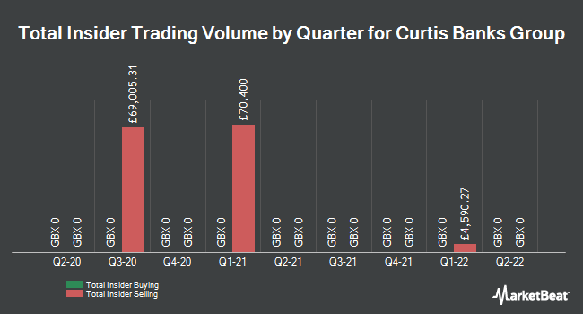 Insider Trades by Quarter for Curtis Banks Group PLC (LON:CBP)