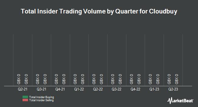 Insider Trades by Quarter for Cloudbuy PLC (LON:CBUY)