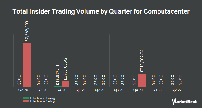 Insider Trades by Quarter for Computacenter (LON:CCC)