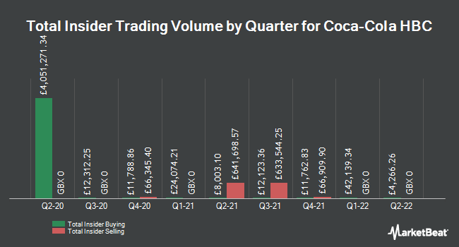 Insider Trades by Quarter for Coca Cola HBC AG (LON:CCH)