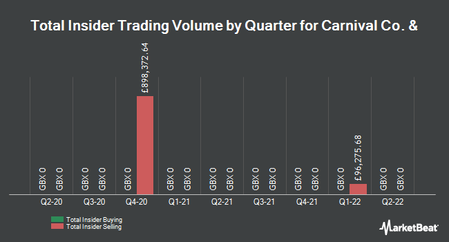 Insider Trades by Quarter for Carnival plc (LON:CCL)