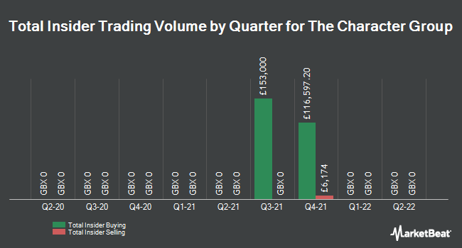 Insider Trades by Quarter for Character Group plc (LON:CCT)
