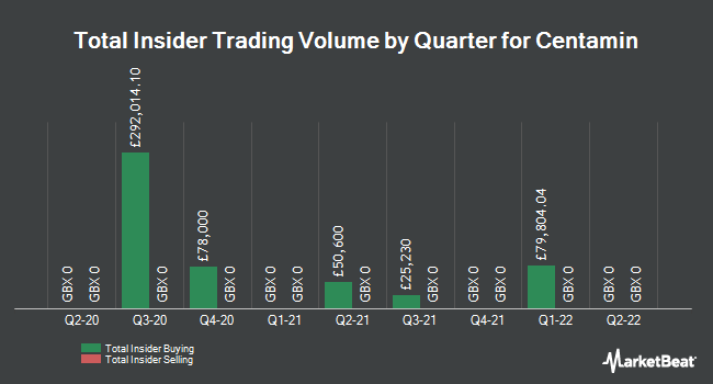 Insider Trades by Quarter for Centamin PLC (LON:CEY)
