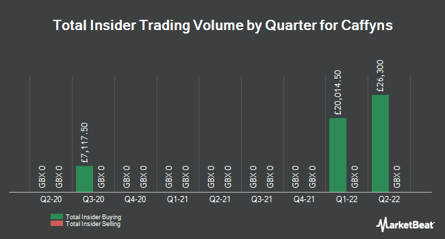 Insider Trades by Quarter for Caffyns (LON:CFYN)
