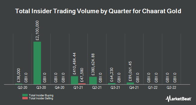 Insider Trades by Quarter for Chaart Gold (LON:CGH)