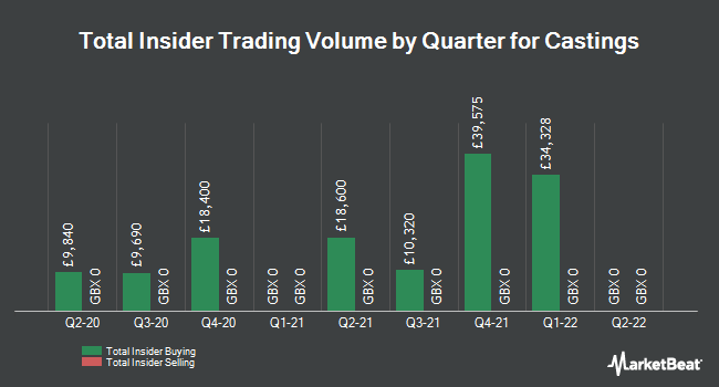 Insider Trades by Quarter for Castings (LON:CGS)