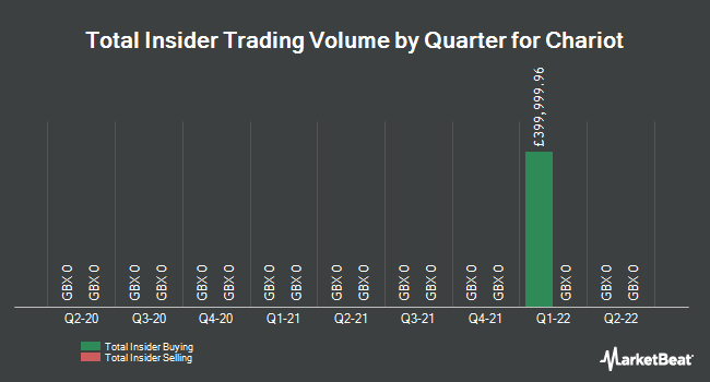 Insider Trades by Quarter for Chariot Oil & Gas Limited (LON:CHAR)