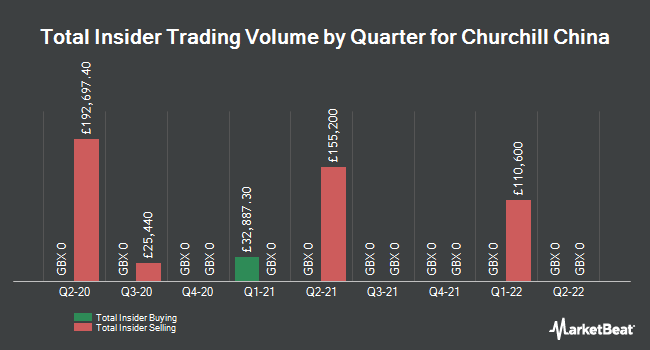 Insider Trades by Quarter for Churchill China plc (LON:CHH)