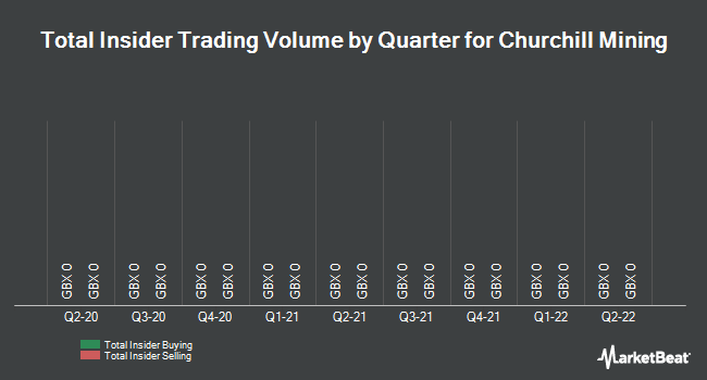 Insider Trades by Quarter for Churchill Mining (LON:CHL)